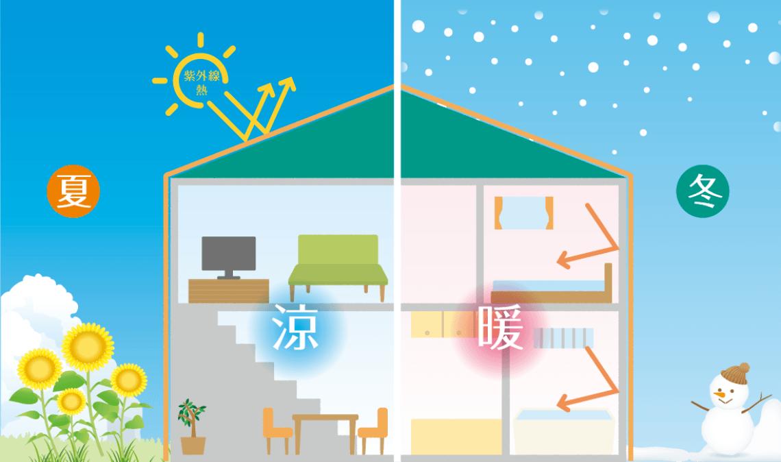 夏涼しく、冬暖かい遮熱性