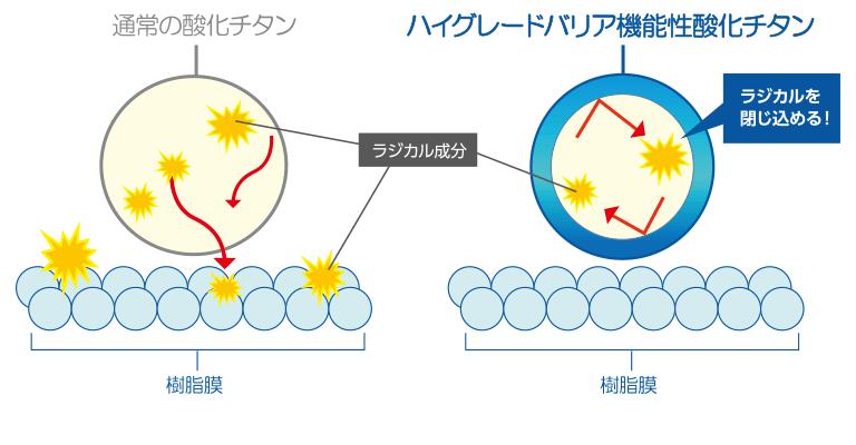 ハイグレード機能性酸化チタン