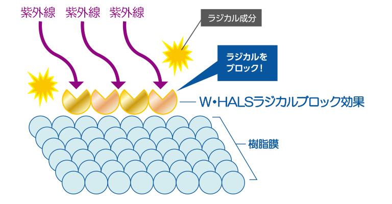 独自開発の光安定剤配合