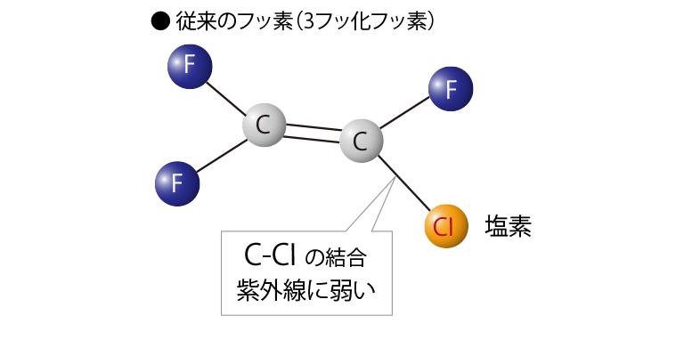 従来のフッ素(3フッ化フッ素)