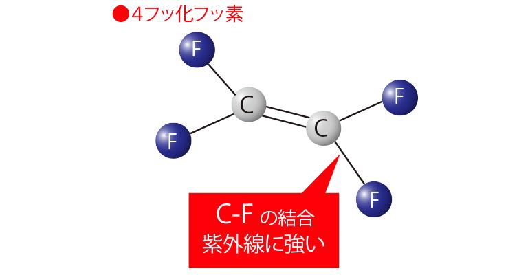 4フッ化フッ素