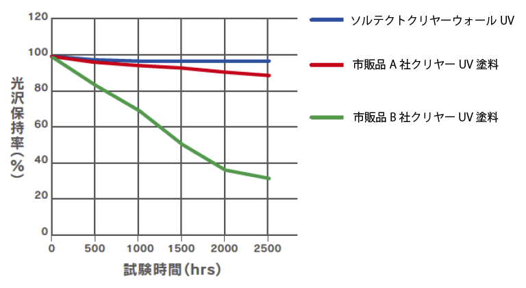 UVカット率