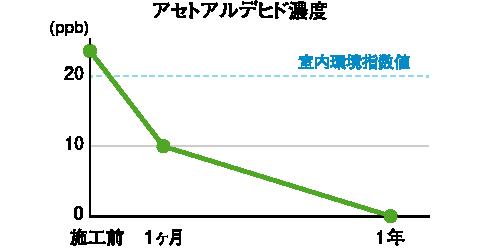アセトアルデヒド濃度